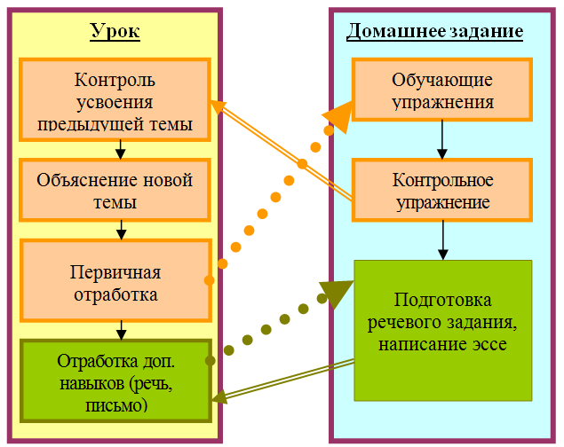 Схема использования